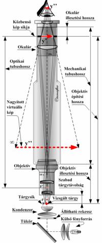 Az optikai rendszer