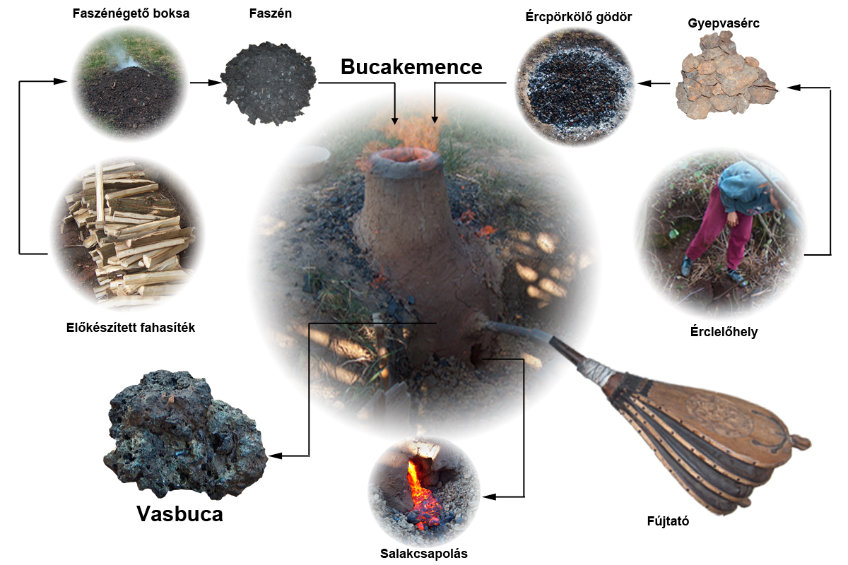 Gyepvasércek koraközépkori vasipari hasznosítása