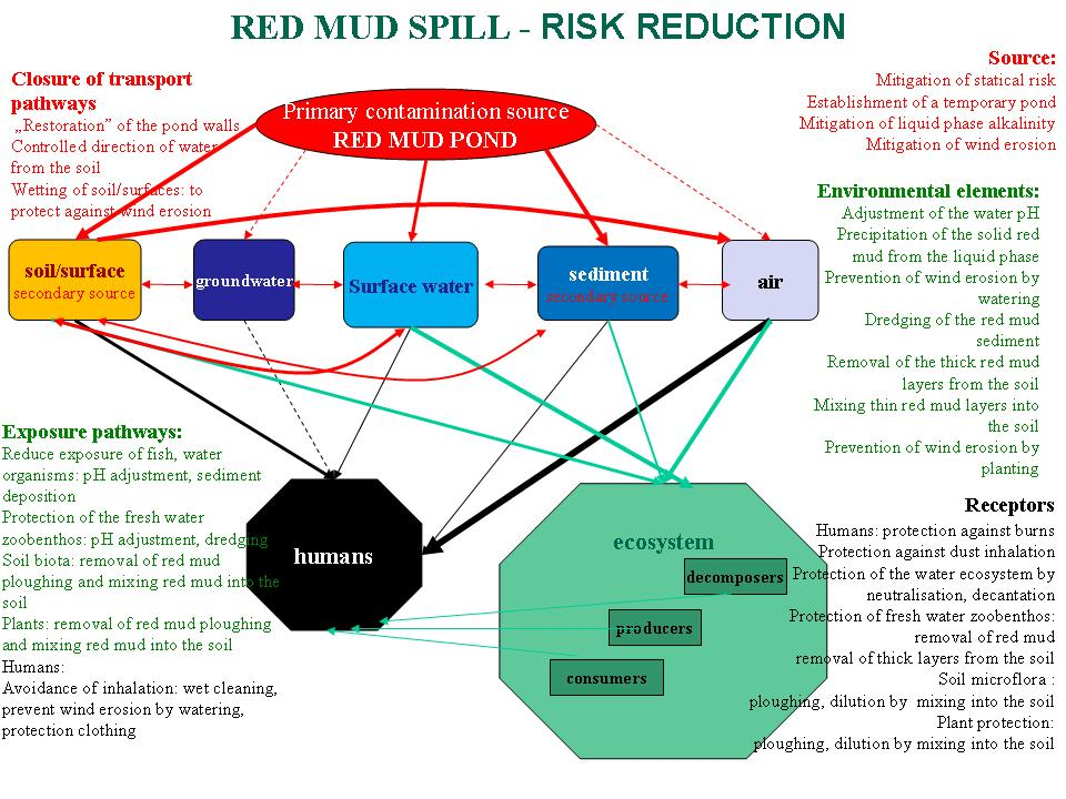 Risk reduction of red mud spill