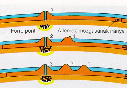 Forró pontok vulkanizmusa
