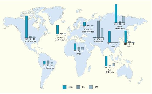 a világ szén- és szénhidrogén tartaléka