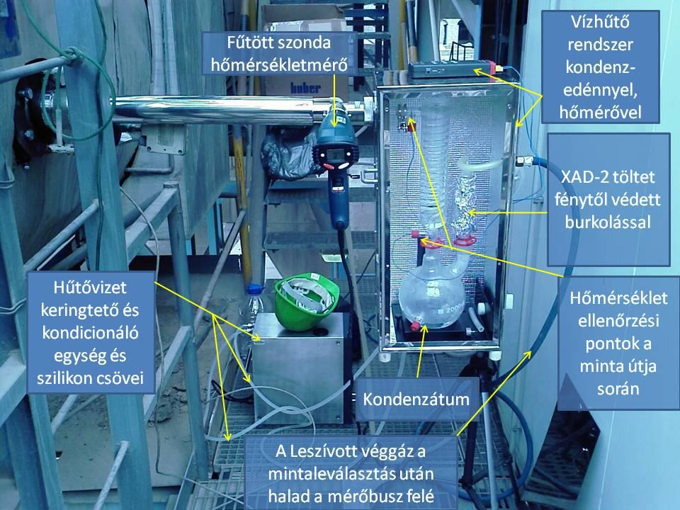 dioxin mérőkör elemei
