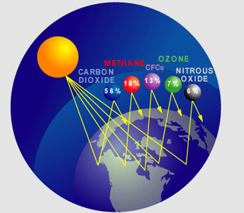 Üvegház-gázok