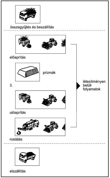 http://www.tankonyvtar.hu/konyvek/kornyezettechnika/kornyezettechnika-5-11-1-081