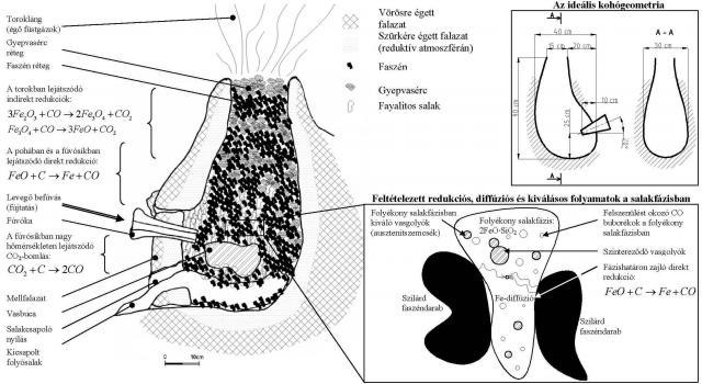 Gyepvasércek koraközépkori vasipari hasznosítása2