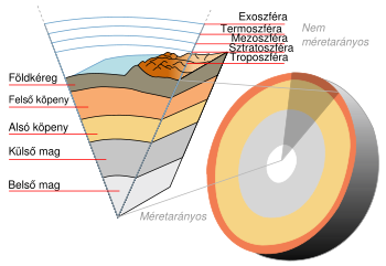A Föld szerkezete