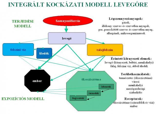 Kockázati modell levegőre