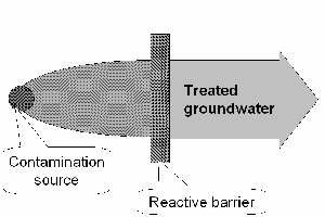 Scheme of the reactive permeable barrier