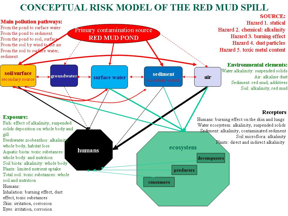 Conceptual risk model